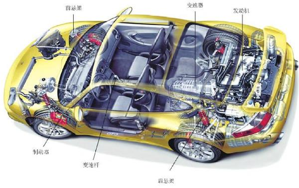 汽车为什么安装变速器?有哪些功能?